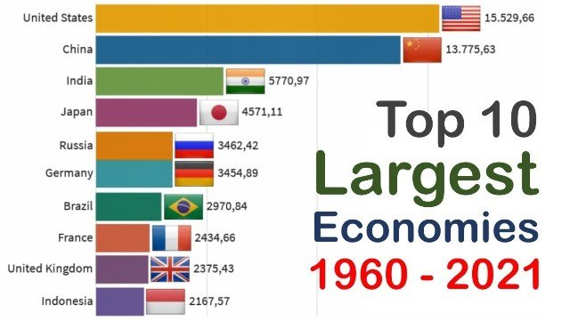 Largest economic countries in the world